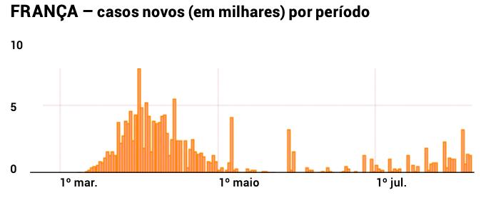 Grafico-Franca-Coronavirus-Edicao-154