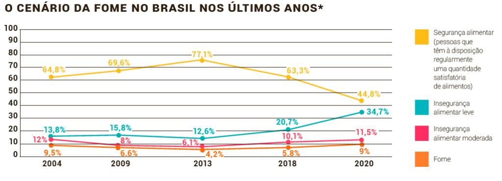Grafico-Fome-Brasil